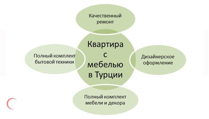 Схема: квартира с мебелью