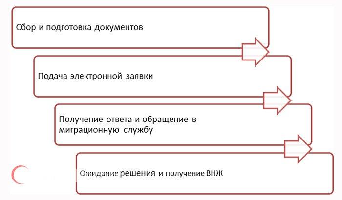 Схема: процедура получения ВНЖ