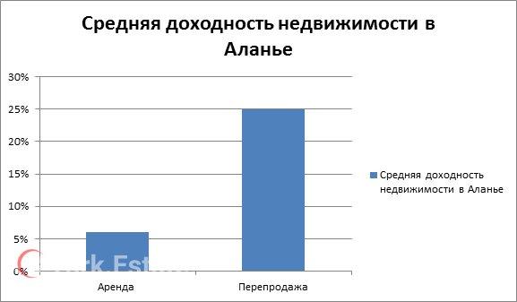 средняя доходность