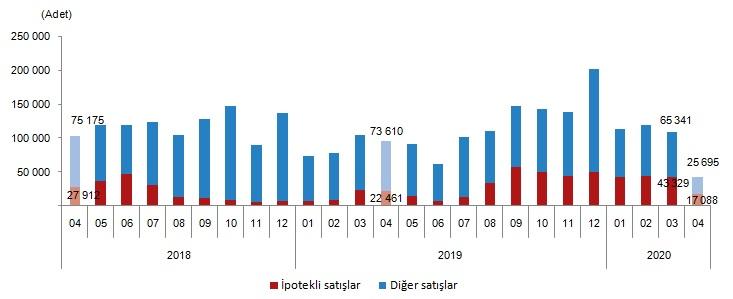 Продажи жилья в Турции по типу продаж, апрель 2020