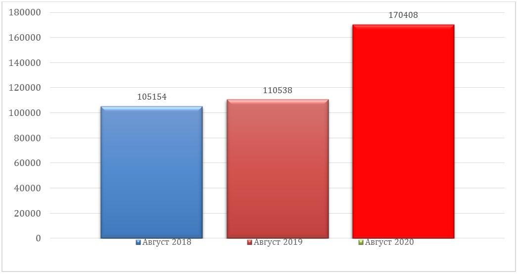 Диаграмма отображающая в каких городах и провинциях в августе было продано больше всего недвижимости