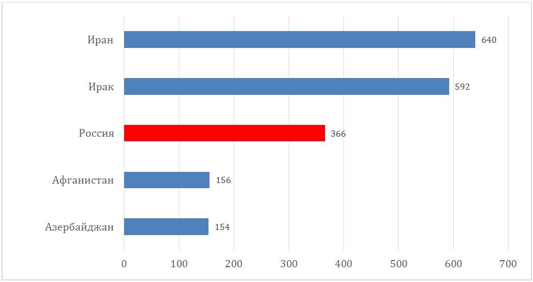 Диаграмма отображающая граждане каких стран купили в августе дома и квартиры в Турции